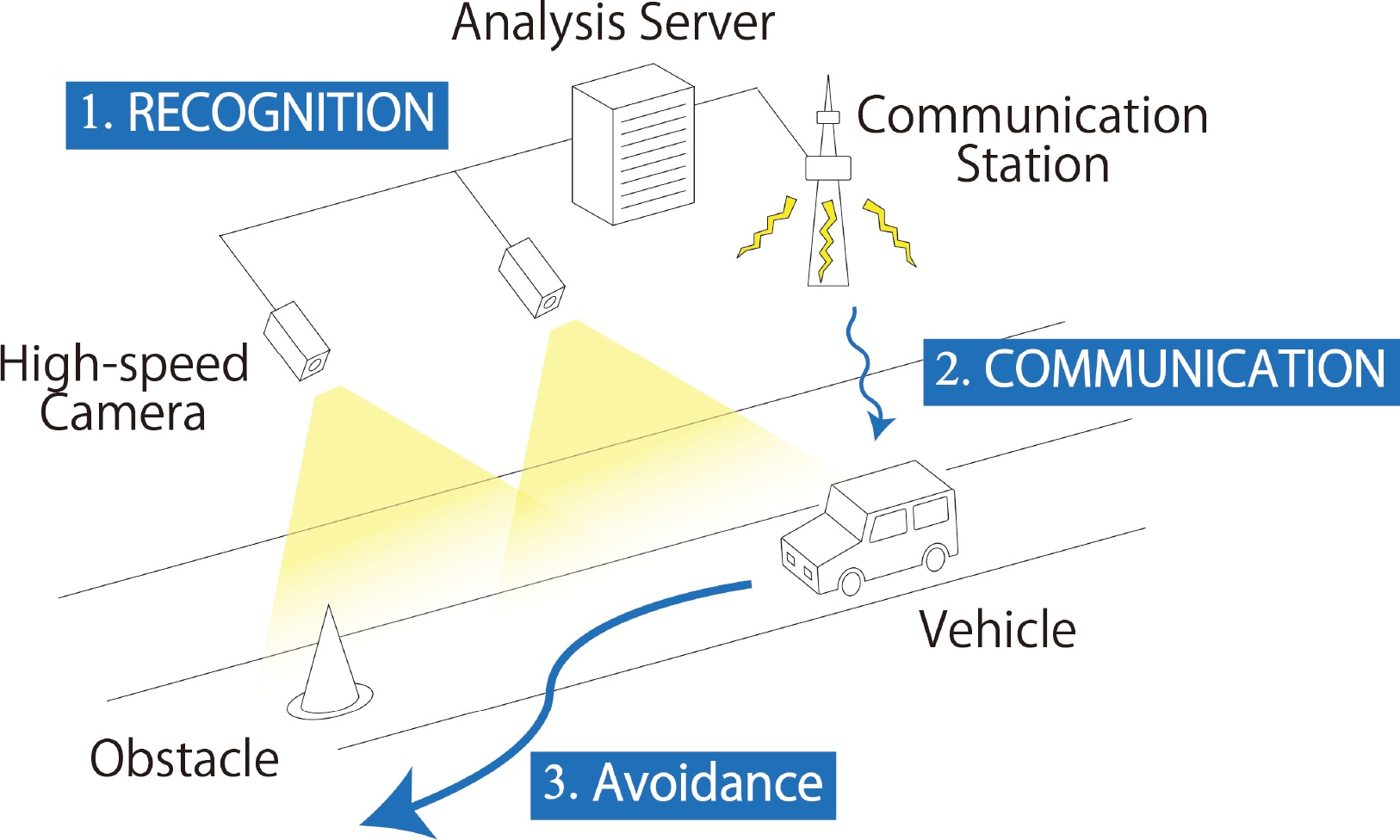 Sensor Fusion: Collision-avoidance of High-speed Mobility