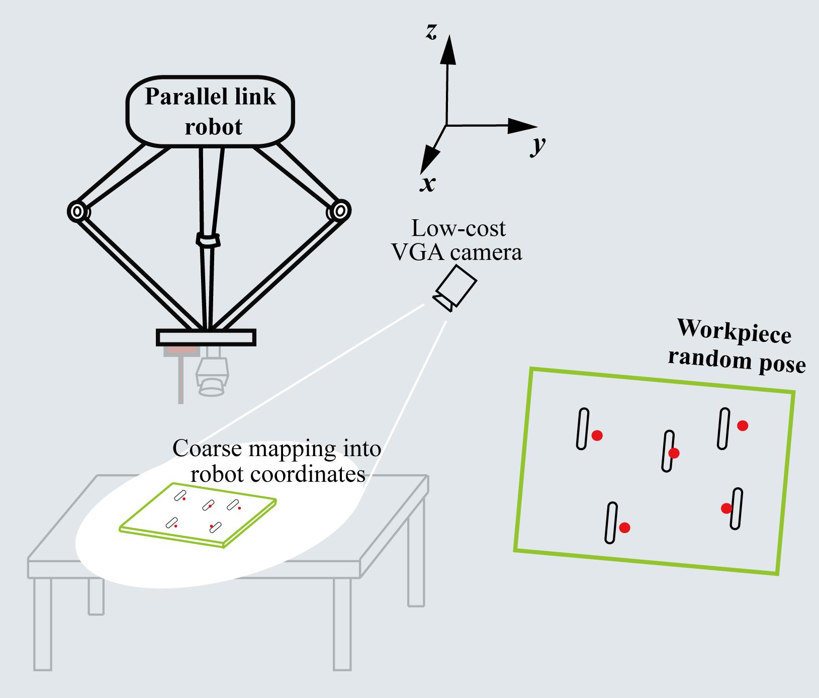 Sensor Fusion: High Speed Robots