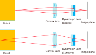 Developed optical system layout