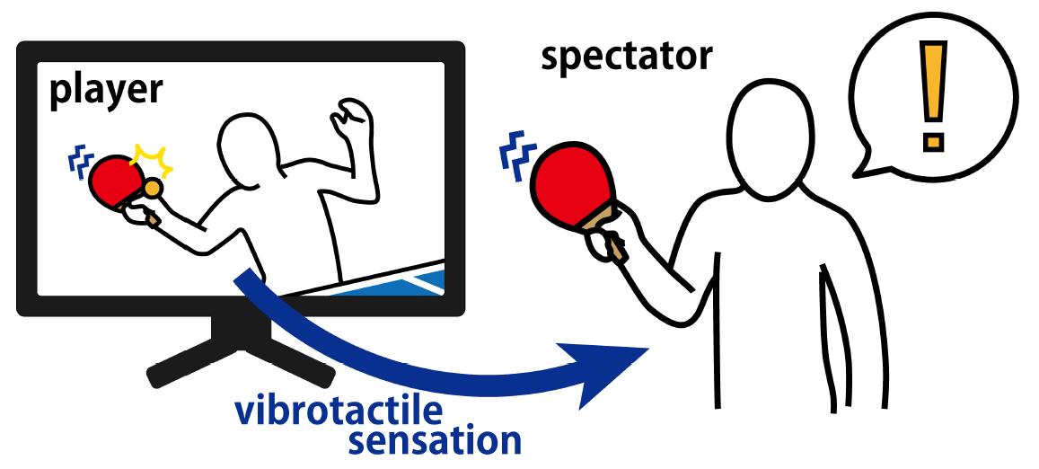 Vibrotactile sensation