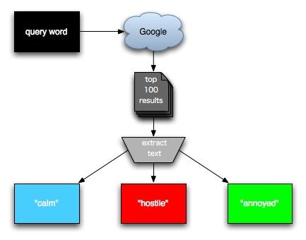 Flowchart of BooHooray system.