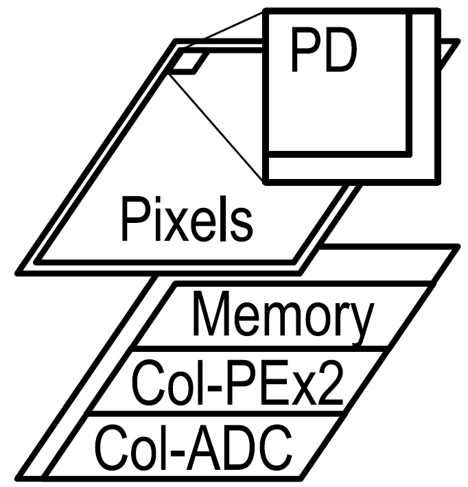Fig. 1: Chip Architecture