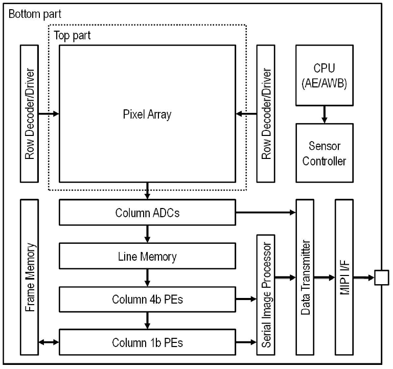 Fig. 3: Block Diagram of the chip